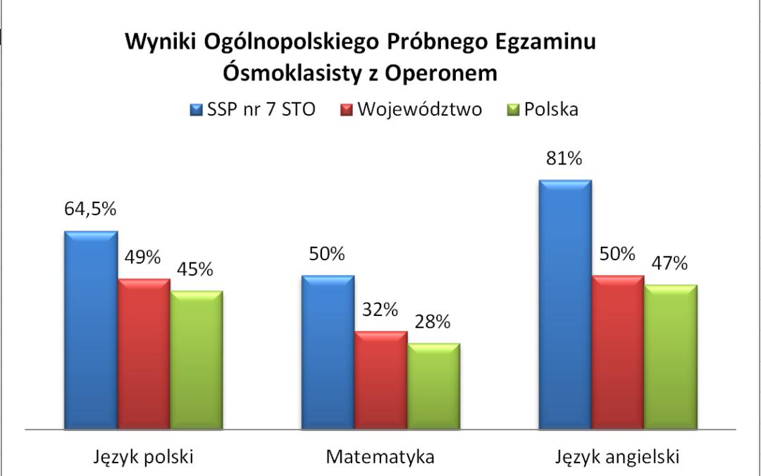 Wyniki Ogólnopolskiego Próbnego Egzaminu  Ósmoklasisty zOperonem