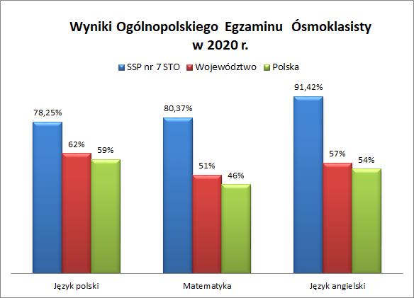 Wyniki egzaminu ósmoklasistów wroku 2020r.